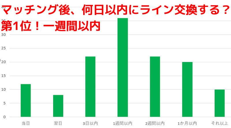 恋活アプリでLINE連絡の頻度