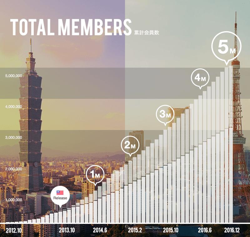 ペアーズの会員数の増加グラフ